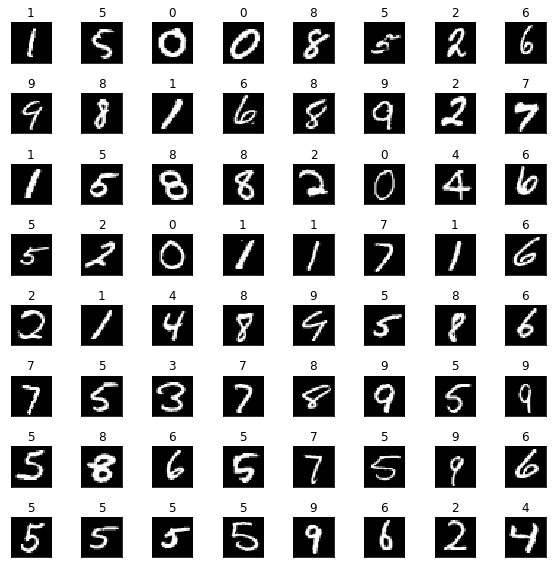 Subset of MNIST images with corresponding labels